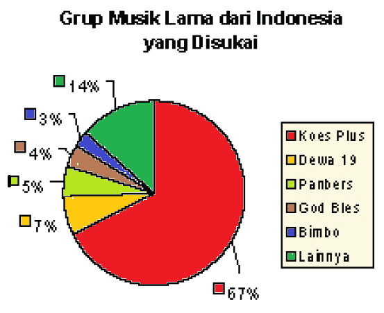 Diagram garis data kelompok smartdraw diagrams penyajian data statistik dengan diagram garis anashir com ccuart Gallery